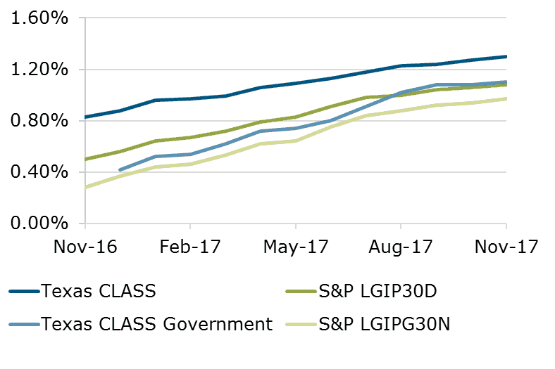 12.17 - Texas CLASS and S&P Comparison