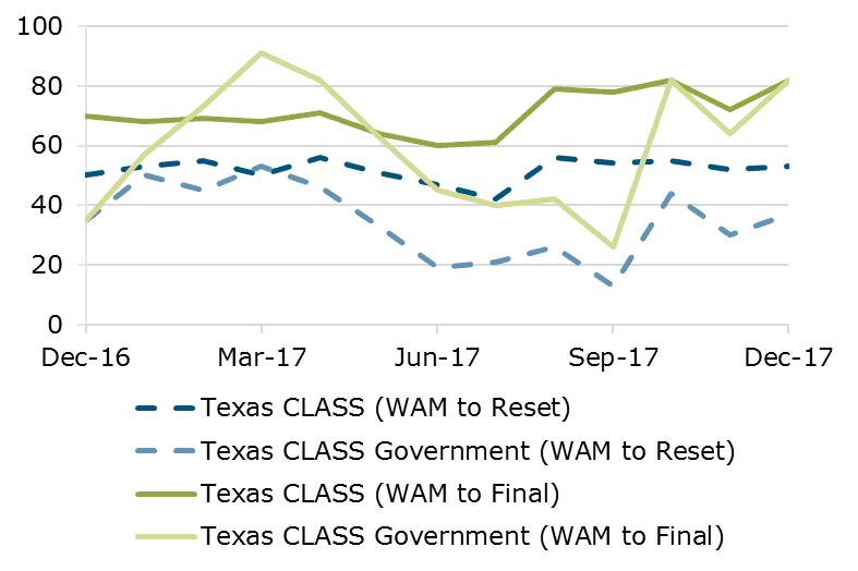 Texas CLASS WAM Comparison Month Ending 12.17
