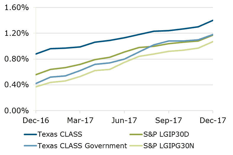 Texas CLASS vs. S&P Comparison Month Ending 12.17