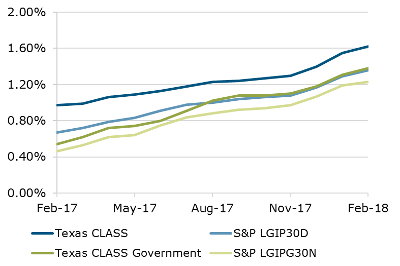 02.18 - Texas CLASS S&P Comparison
