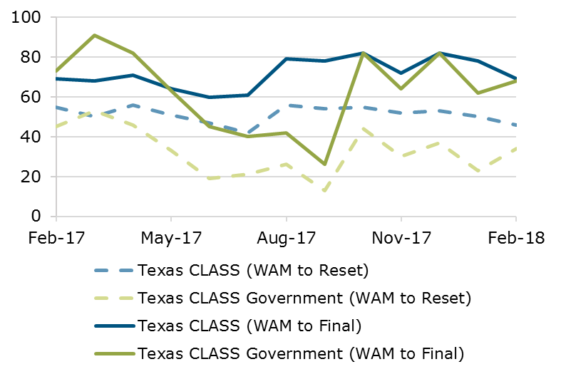 02.18 - Texas CLASS WAM Comparison
