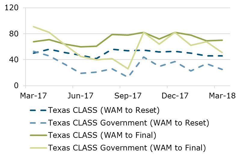 03.18 - Texas CLASS WAM Comparison