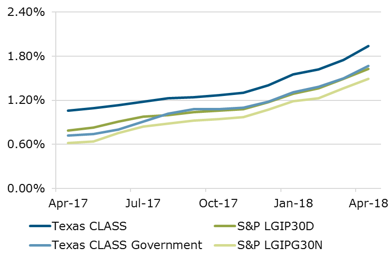 04.18 - Texas CLASS S&P Comparison