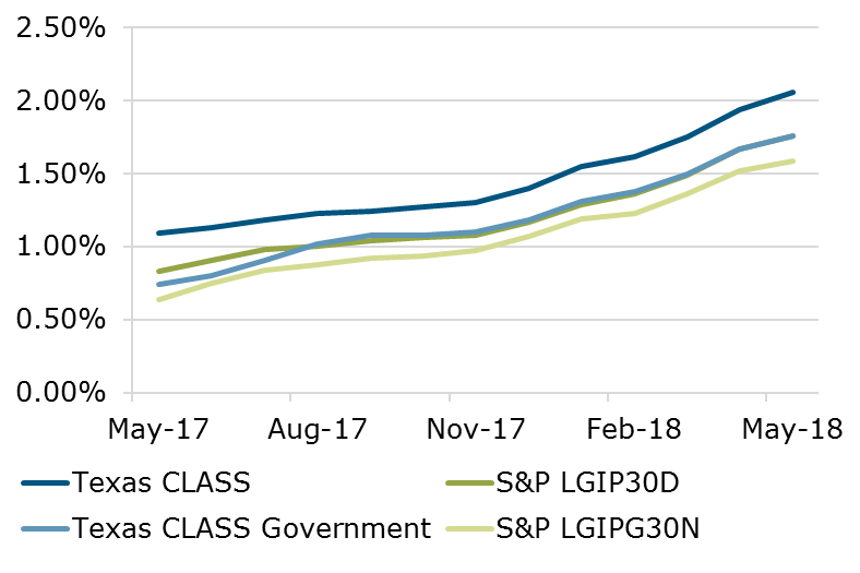 05.18 - Texas CLASS S&P Comparison