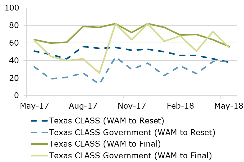 05.18 - Texas CLASS WAM Comparison