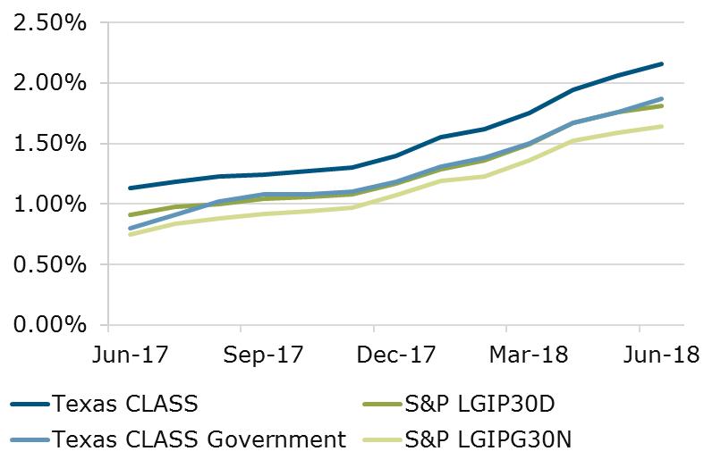 06.18 - Texas CLASS vs S&P