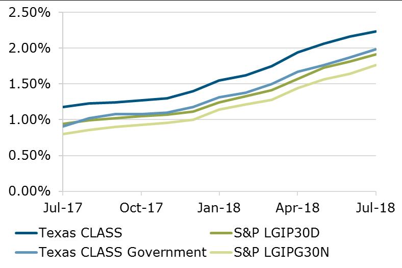 07.18 - Texas CLASS - S&P Comparison