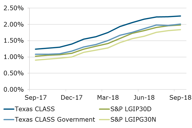 09.18 - Texas CLASS S&P Comparison