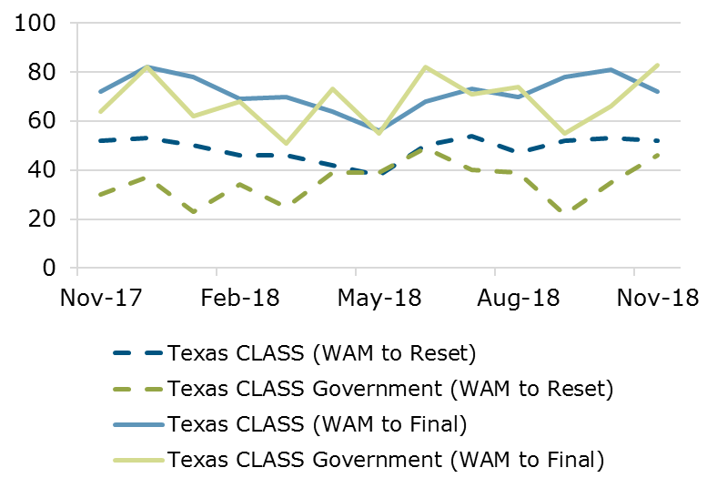11.18 - Texas CLASS WAM Comparison
