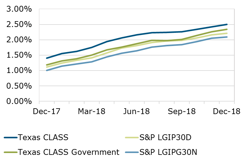12.18 - Texas CLASS S&P Comparison