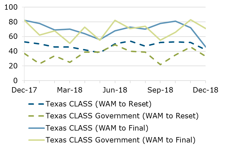 12.18 - Texas CLASS WAM Comparison