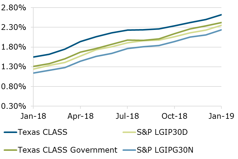 01.19 - Texas CLASS S&P Benchmark Comparison