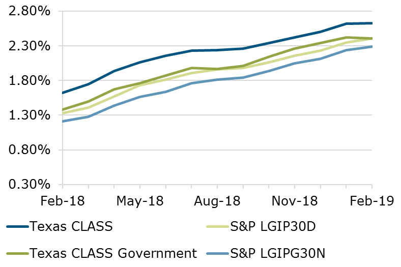 02.19 - Texas CLASS S&P Comparison