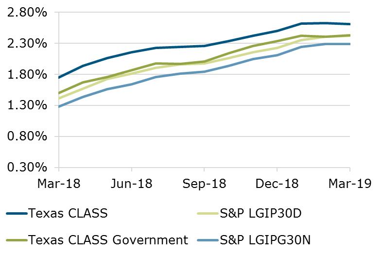 03.19 - Texas CLASS S&P Benchmark
