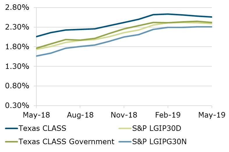05.19 - Texas CLASS S&P Benchmark