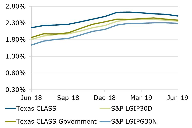 06.19 - Texas CLASS S&P Comparison