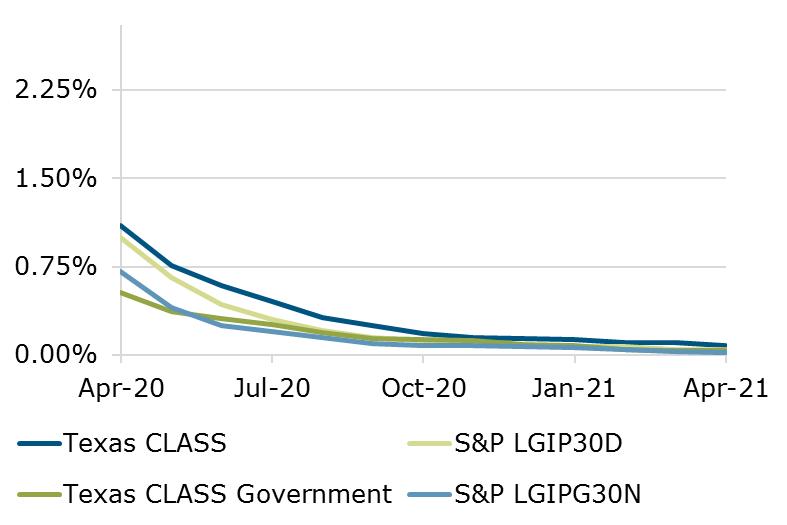 04.21 - Texas CLASS S&P Benchmark