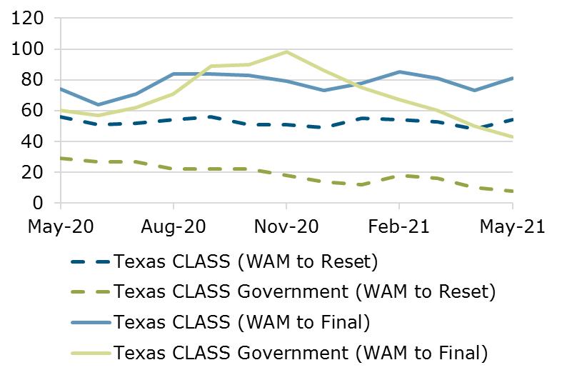05.21 - Texas CLASS WAM Comparison