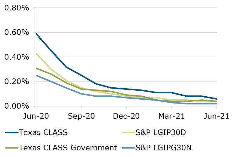 06.21 - Texas CLASS S&P Benchmark