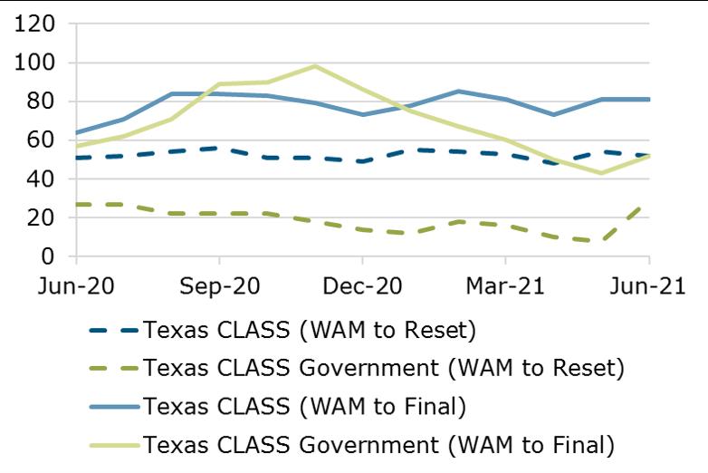 06.21 - Texas CLASS WAM Comparison
