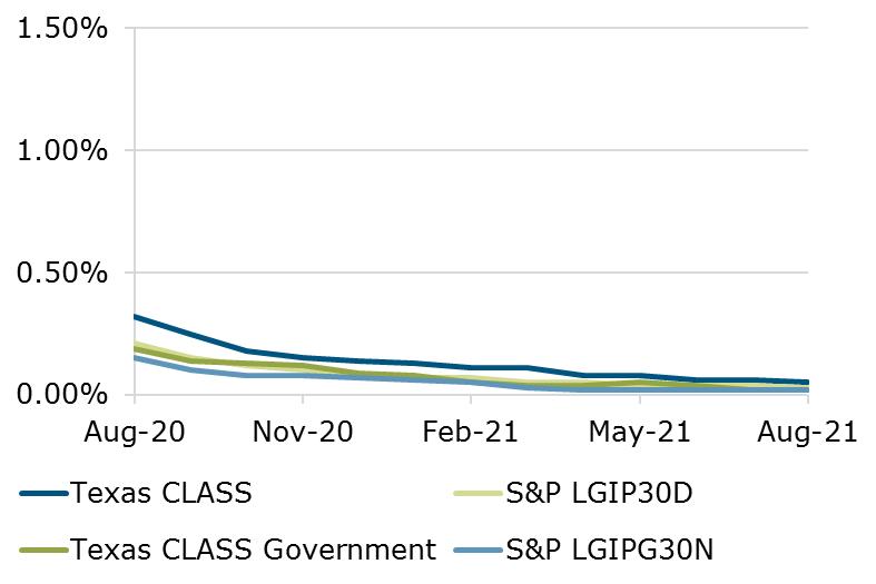 08.21 - Texas CLASS S&P Benchmark