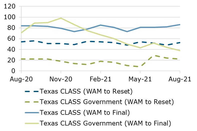 08.21 - Texas CLASS WAM Comparison